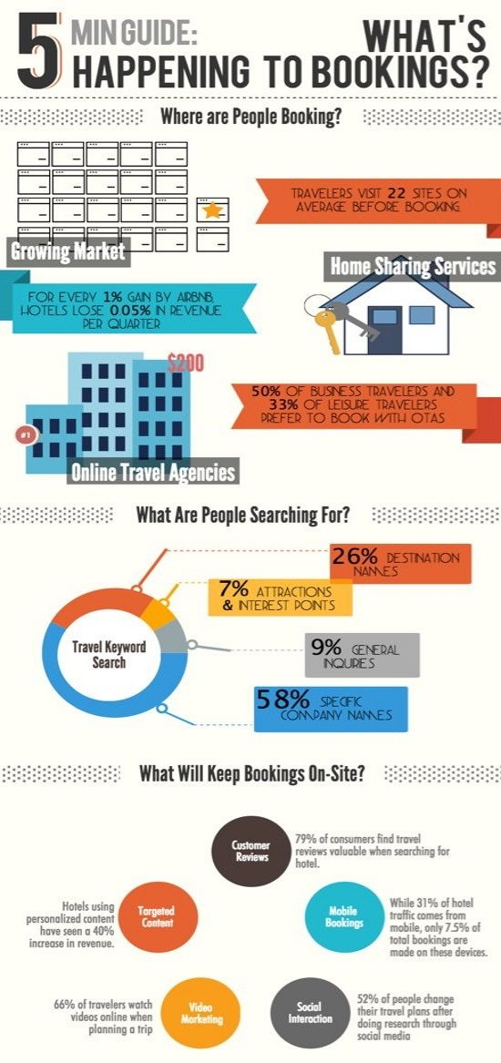 hotel bookings infographic